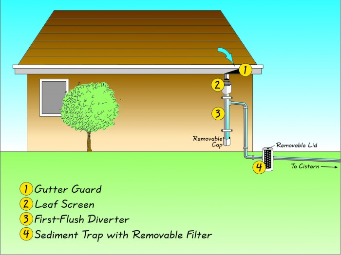 Underground roof a small waterfall 4k stock video clip for Rain harvesting system design