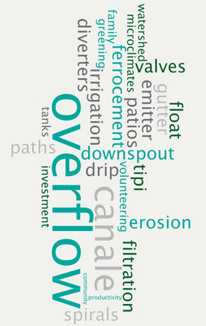 PermaDesign WordCloud